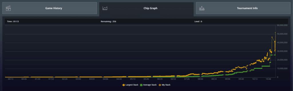 Chip Graph image
